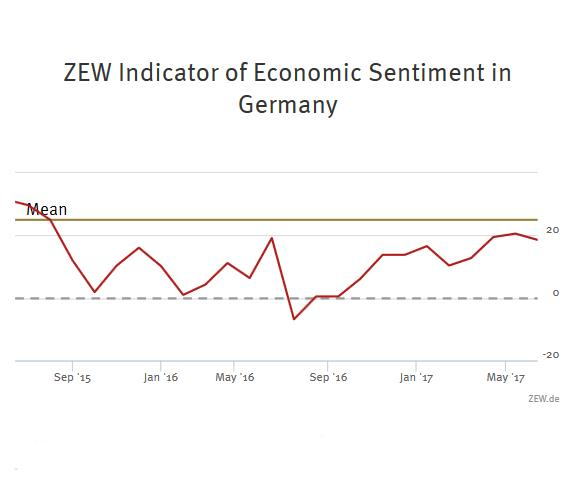 ZEW Indicator of Economic Sentiment for Germany, June 2017
