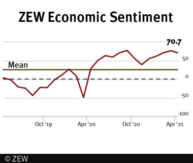 ZEW Indicator of Economic Sentiment decreased to 70.7 points.